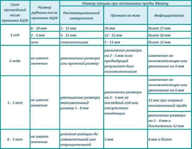 Таблица реакция Манту на проведенную вакцинацию