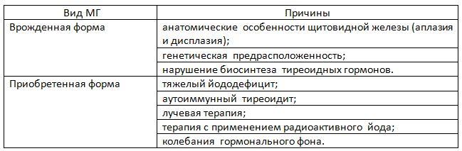 таблица. причины отклонений в выработке ТГ