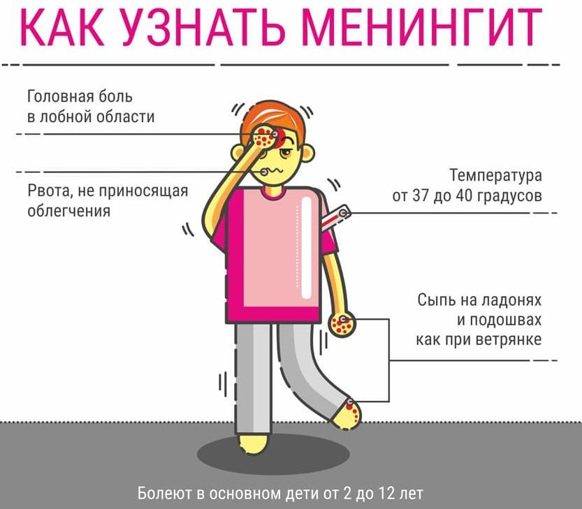 Частые головные боли у подростка при менингите