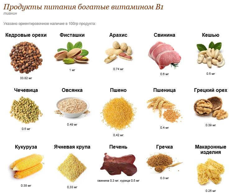 продукты, содержащие витамин b