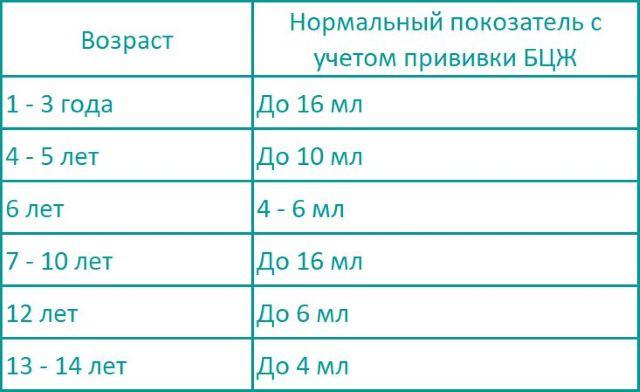 Таблица нормальной реакции пробы Манту с учетом прививки БЦЖ