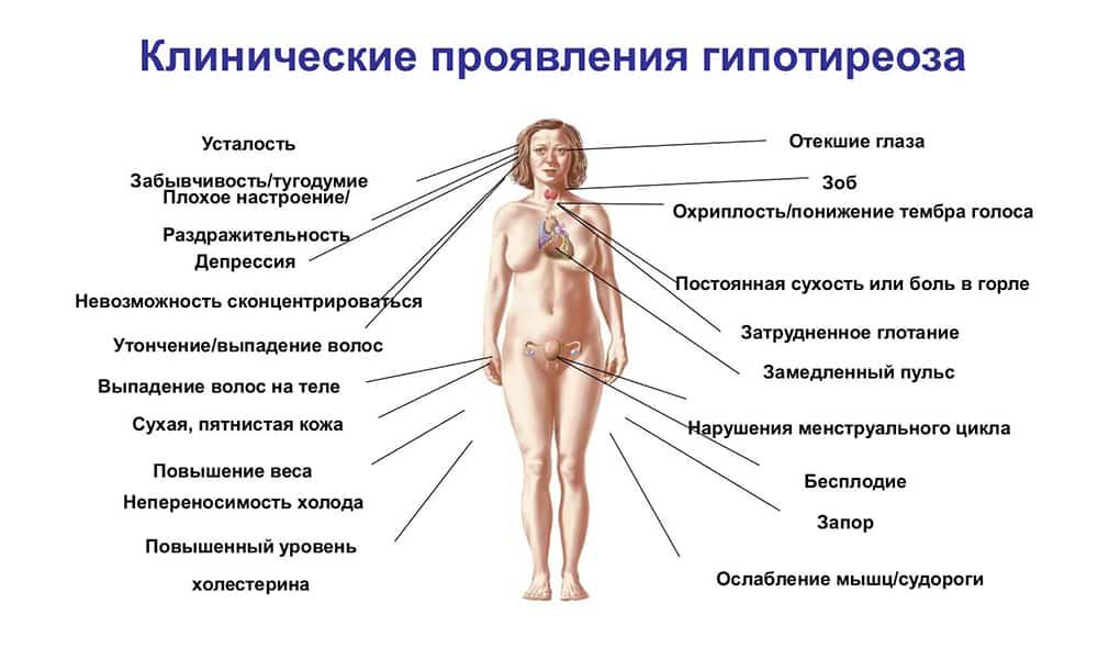 клинические проявления болезни