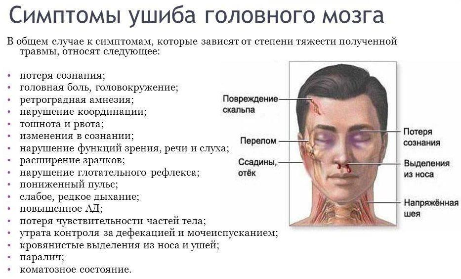 Симптомы ушиба затылка