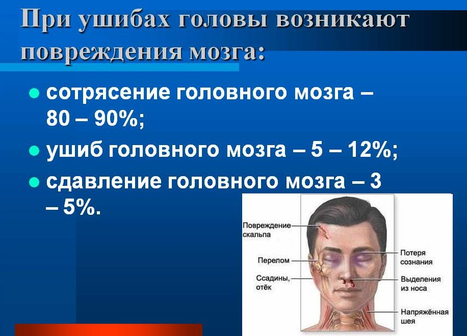 Какое повреждение мозга при ушибе головы
