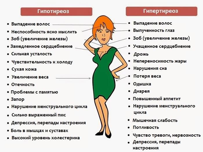 Первые признаки щитовидной железы у женщин
