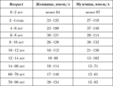 щитовидной железы норма у женщин таблица