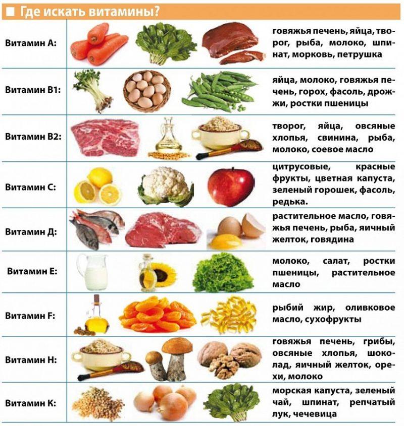 витаминов в продуктах