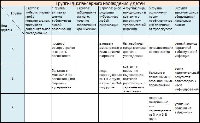 Таблица группы диспансерного наблюдения у детей