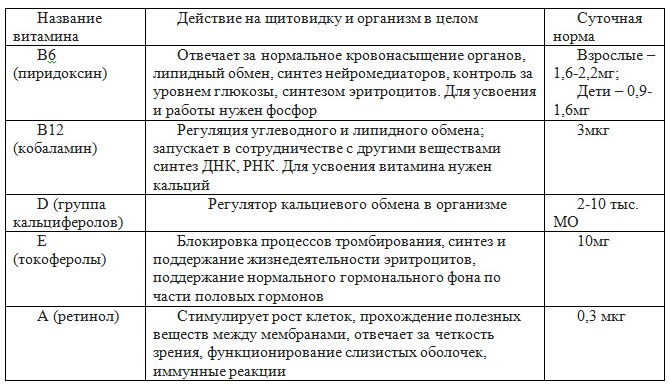 таблица суточной нормы витаминов