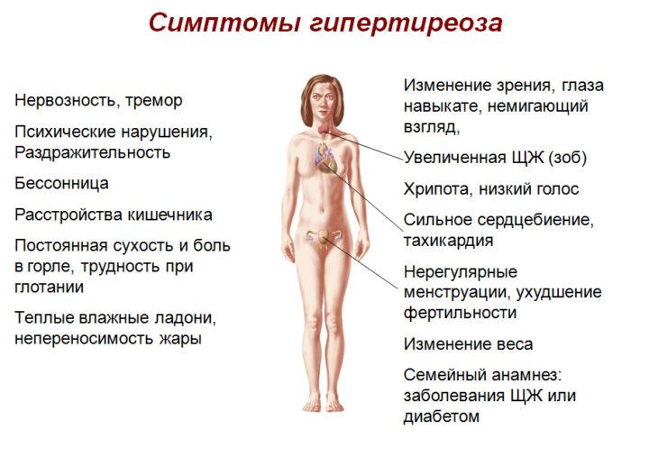 гипертиреоз симптомы у женщин