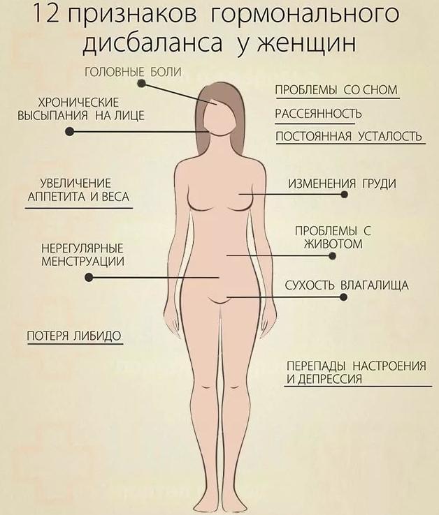 Гормональные причины рака молочной железы