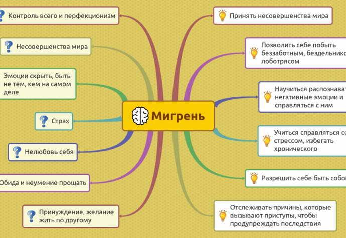 Причины и провоцирующие факторы мигрени