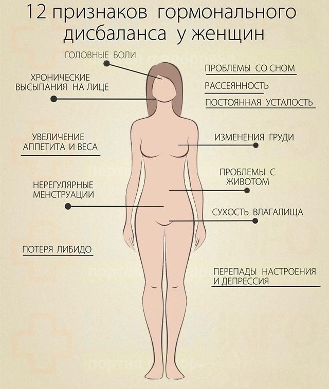 гормональный сбой
