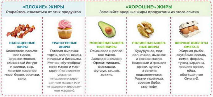 Разрешённая пища при инсульте