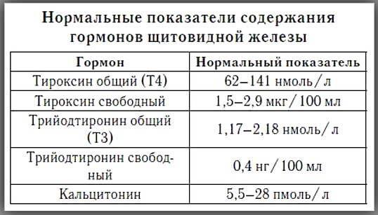 таблица гормонов щитовидной железы