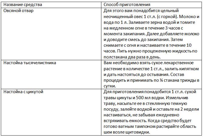 Таблица Лечение народными средствами