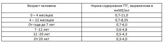 таблица Показания ТТГ