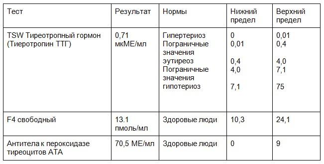 Таблица Расшифровка анализа крови у больных пациентов и здоровых