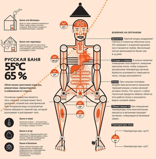 Причины головной боли после бани