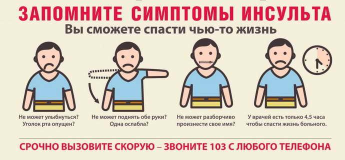 Основная симптоматика инсульта у мужчин