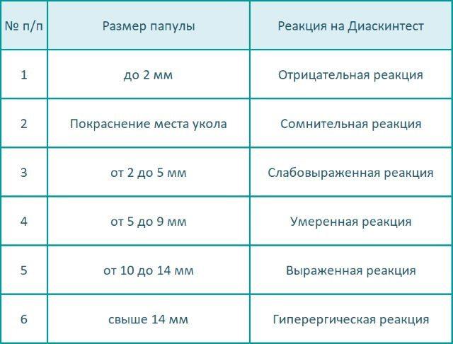 Таблица оценки результата на Диаскинтест