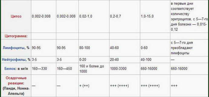 ликвор при менингите таблица