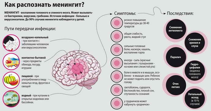 менингит инкубационный период симптомы