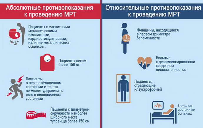 мрт головного мозга с контрастом противопоказания