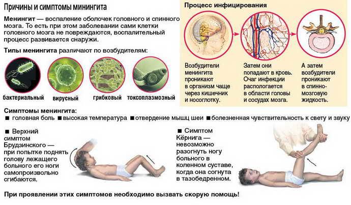 Первичные признаки инфицирования