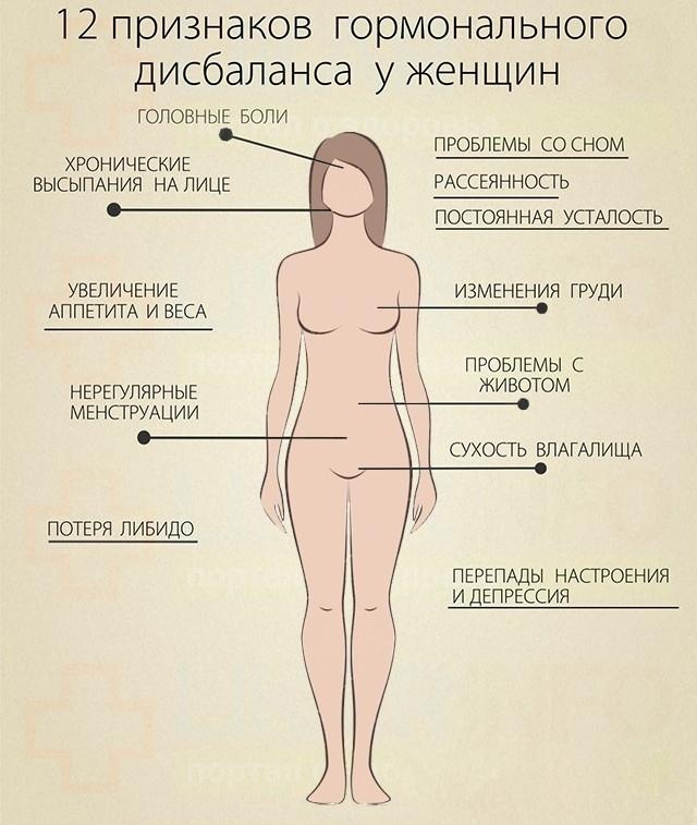 Гормональный сбой у женщин