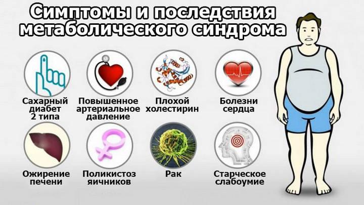 Симптомы метаболического синдрома