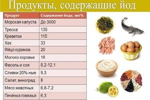 продукты, содержащие йод