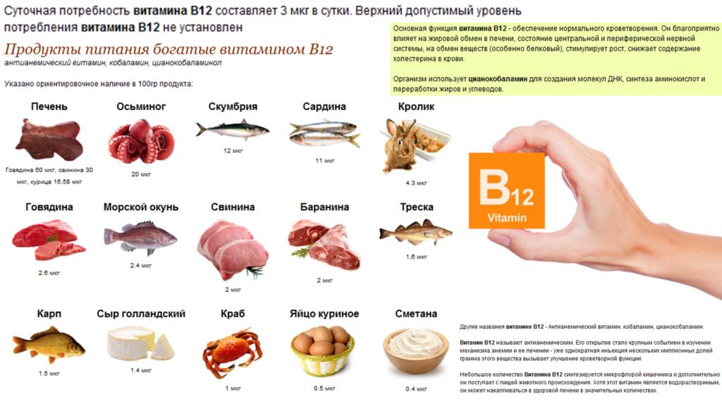 Анемия витамин Б 12
