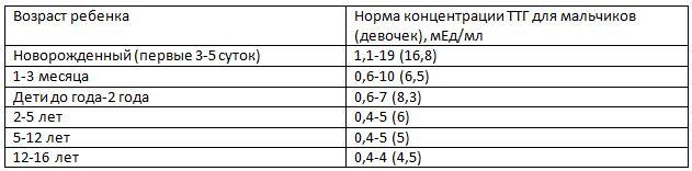 таблица нормы ттг
