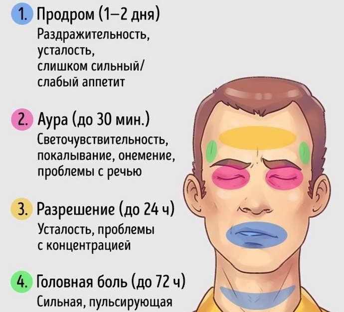 Симптоматика истинной мигрени