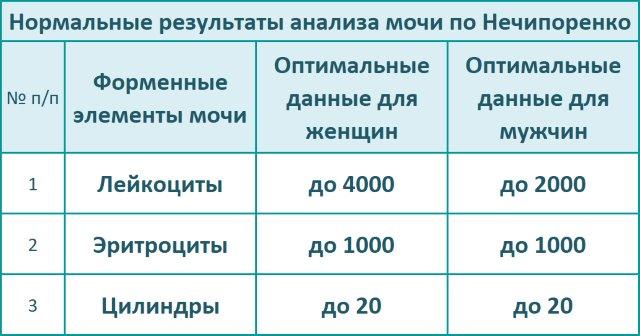 Оптимальные (нормальные) результаты анализа мочи по Нечипоренко