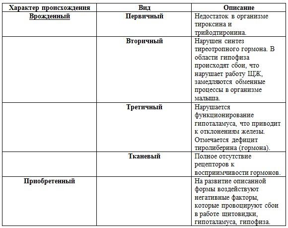 Таблица Гипотиреоз у ребенка классификация